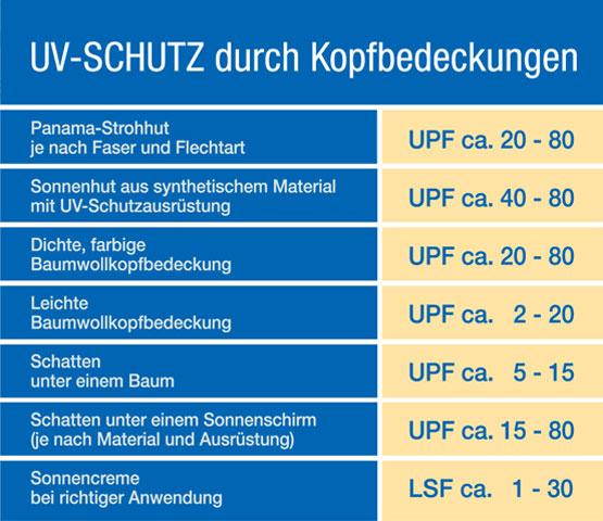 GDH | UV-Schutz partiell heller PFADE